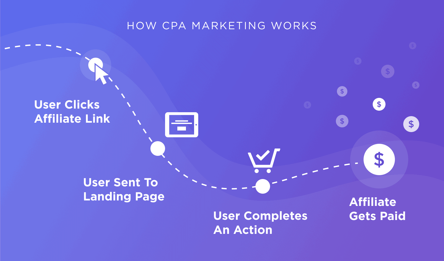 what is CPA marketing visual