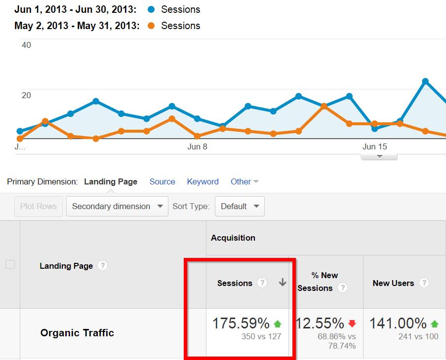 organic traffic google analytics