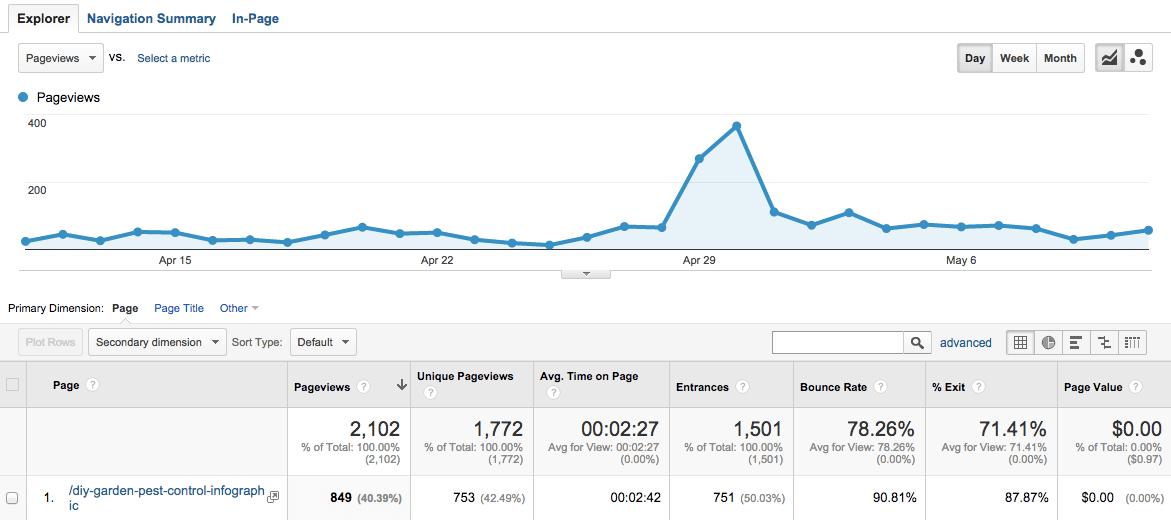 infographic traffic