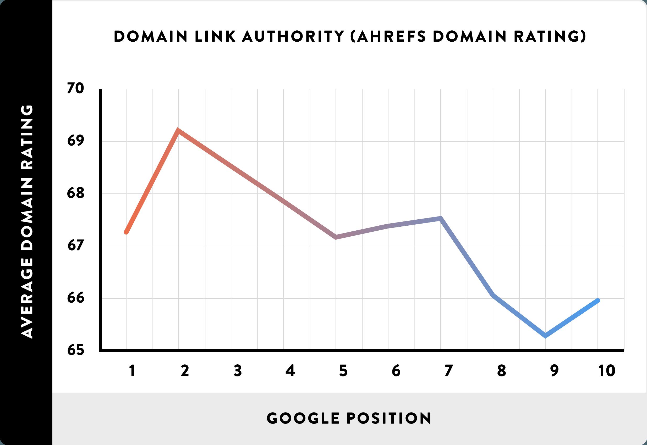 08_Domain Link Authority (AHREFs Domain Rating)_line