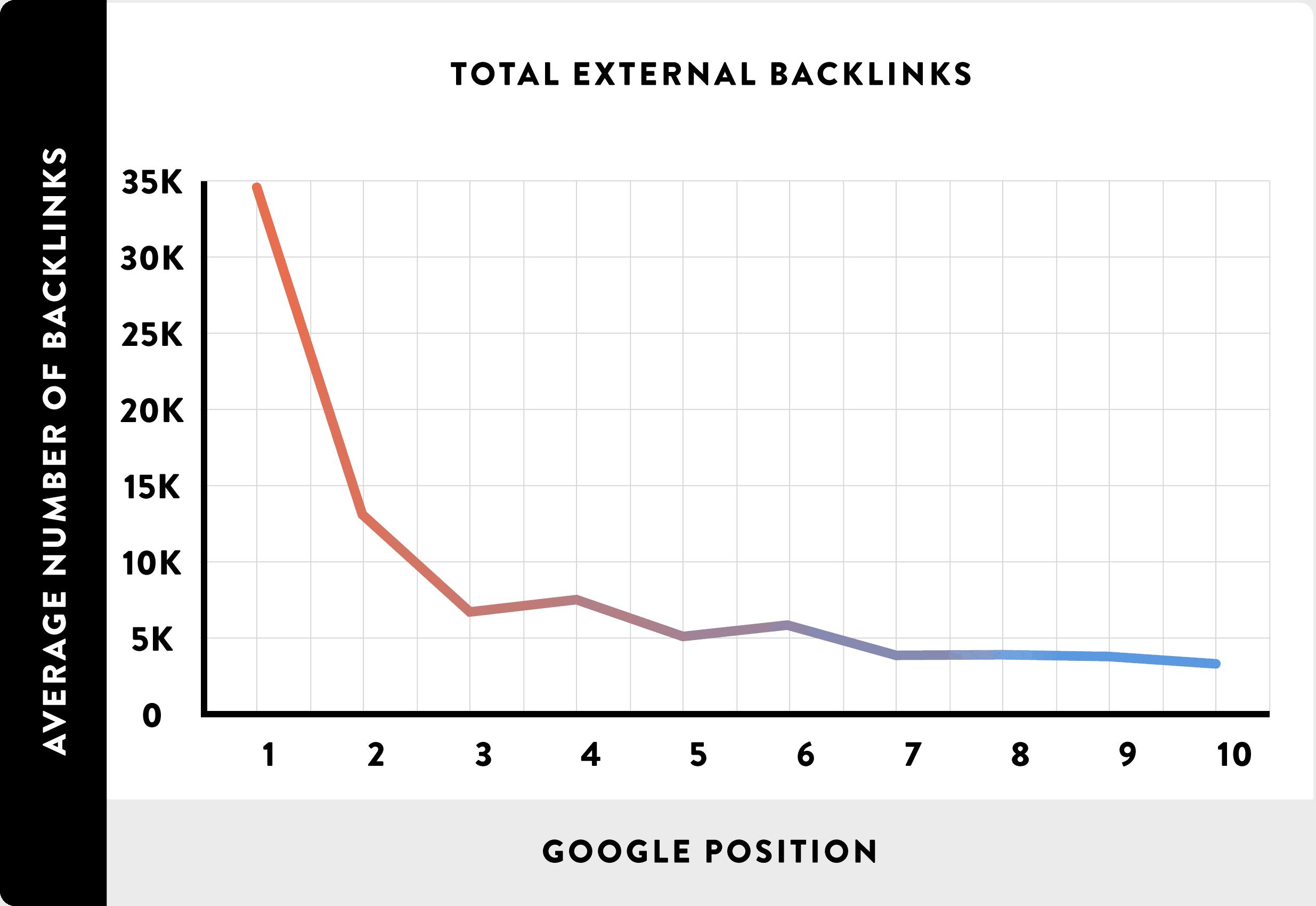 13_Total-External-Backlinks_line