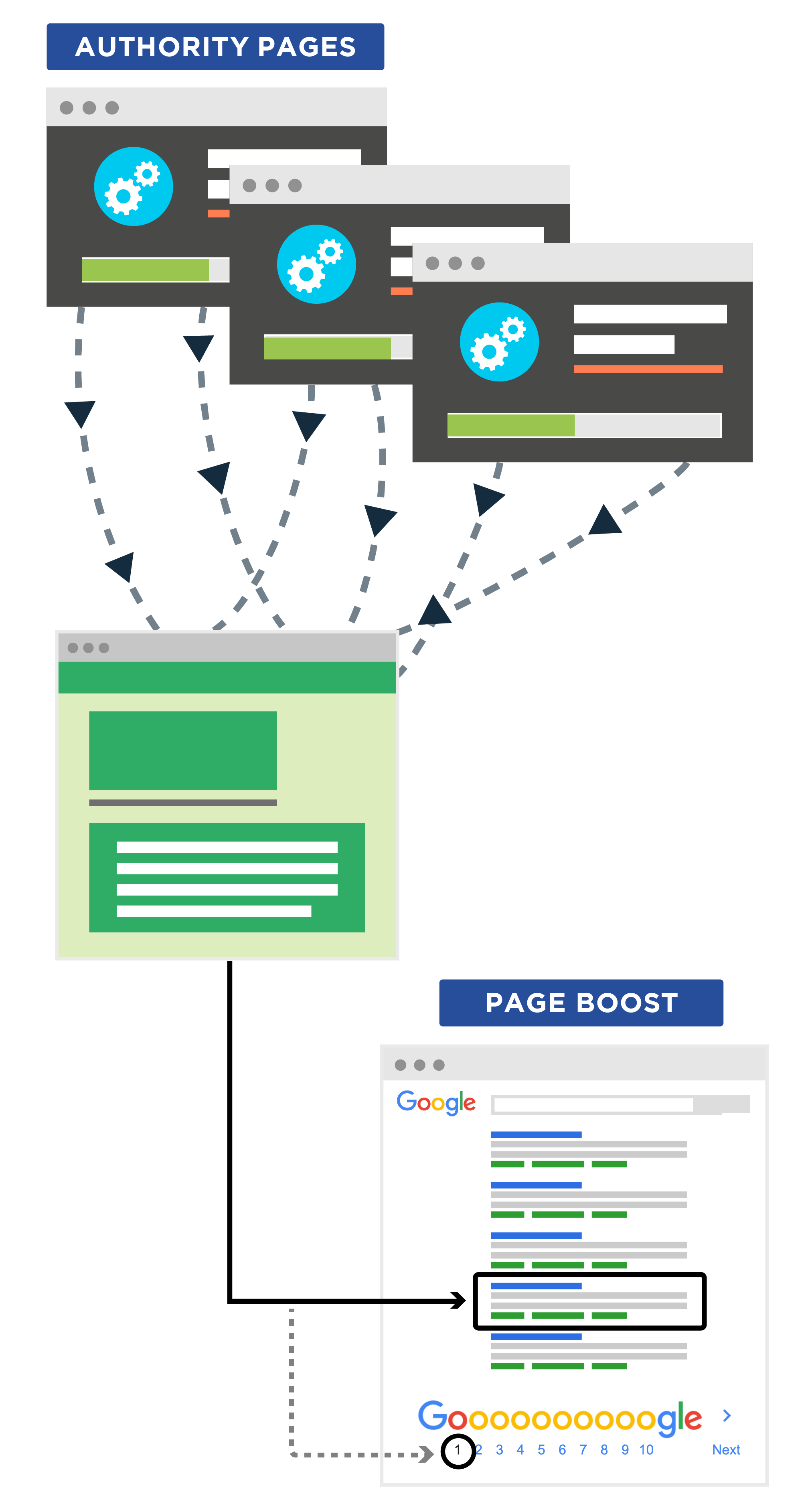 send pagerank internal links