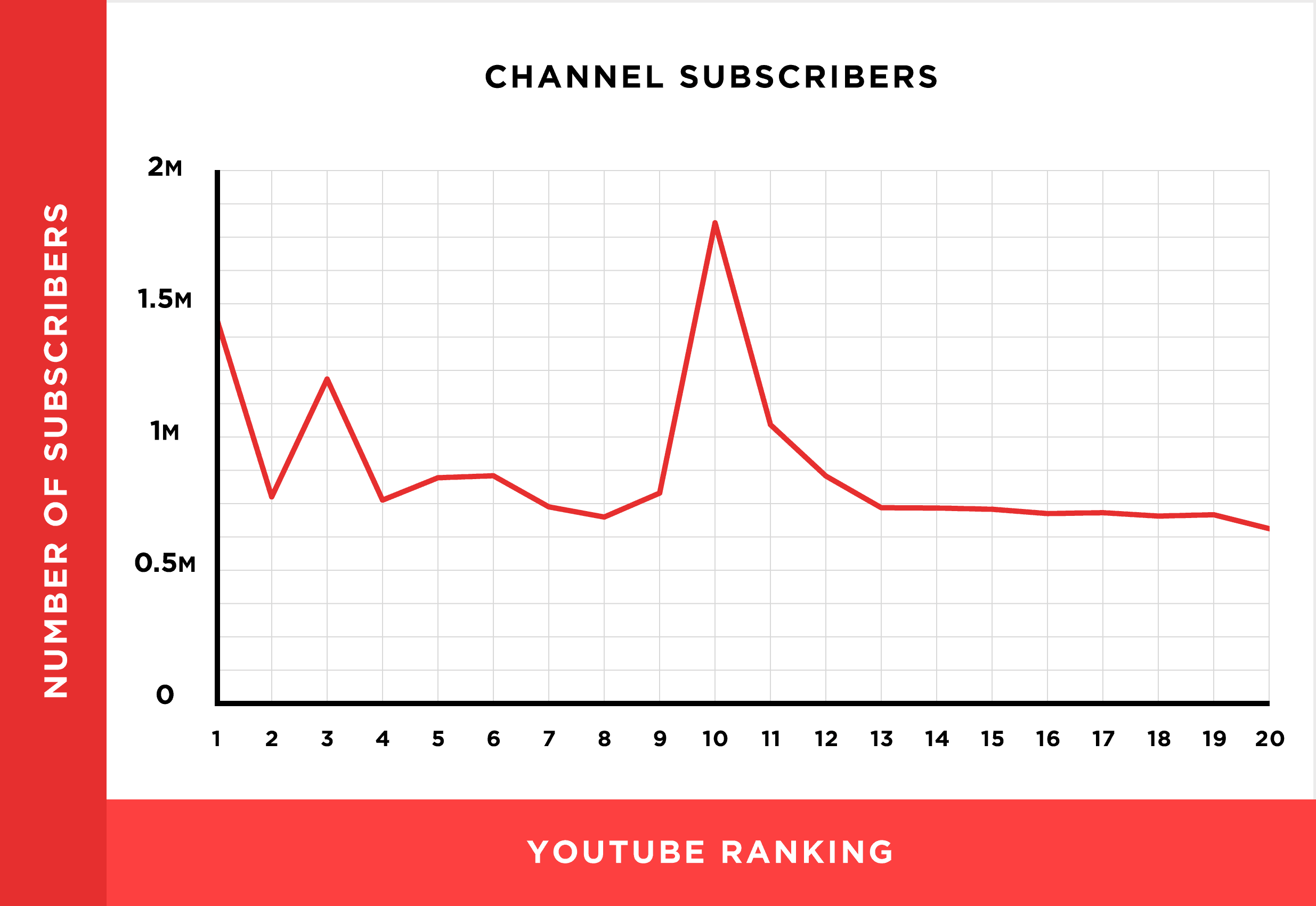 channel subscribers chart