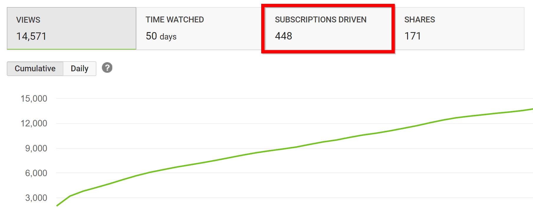 subscriptions driven