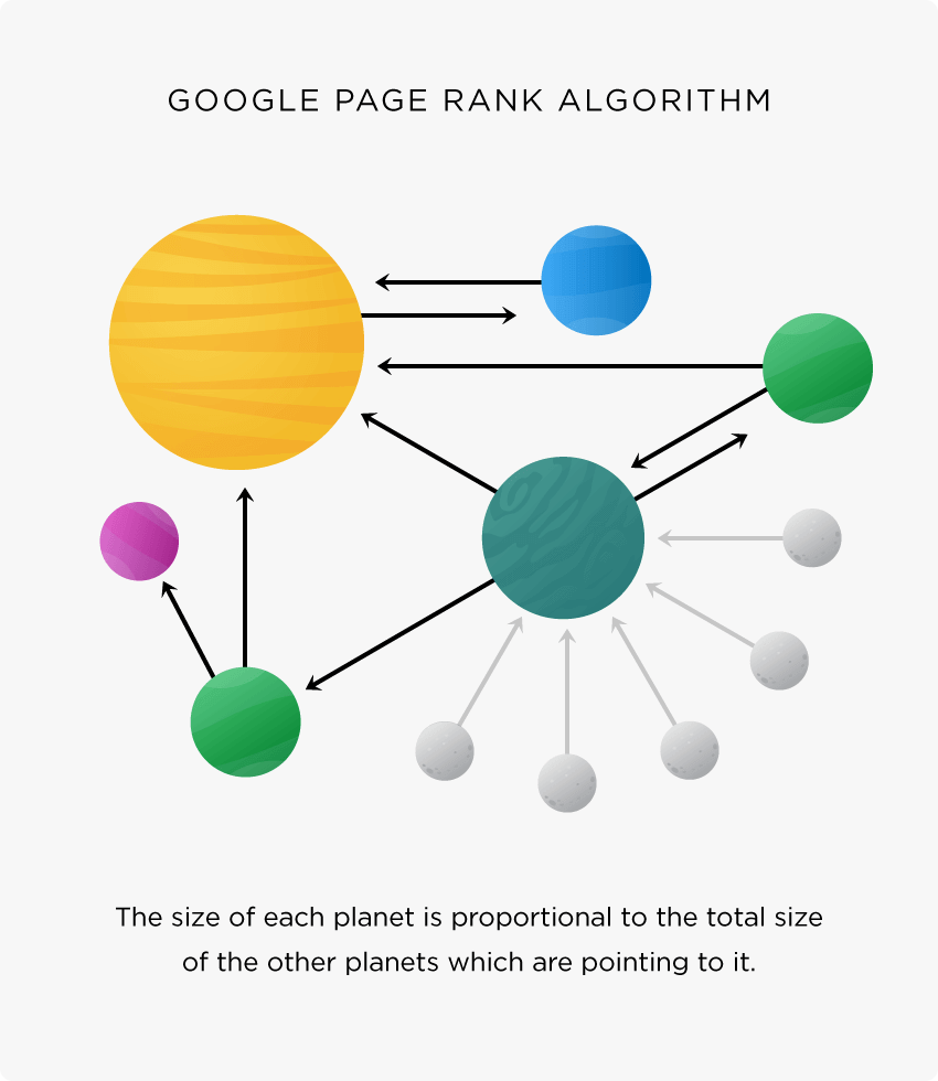 Link Building for SEO: The Definitive Guide (2021)