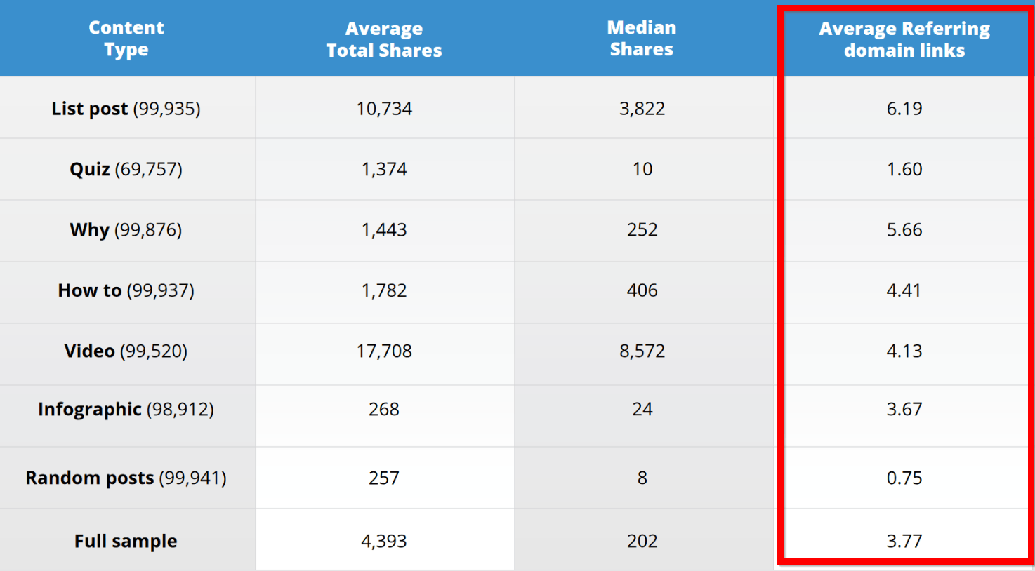 AHrefs Results