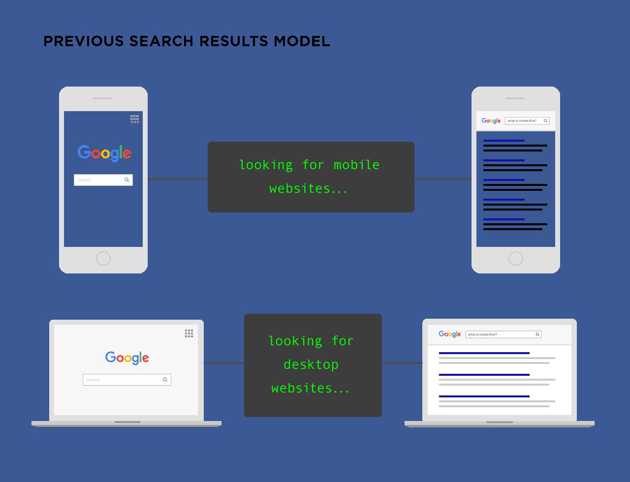 Google Search Model