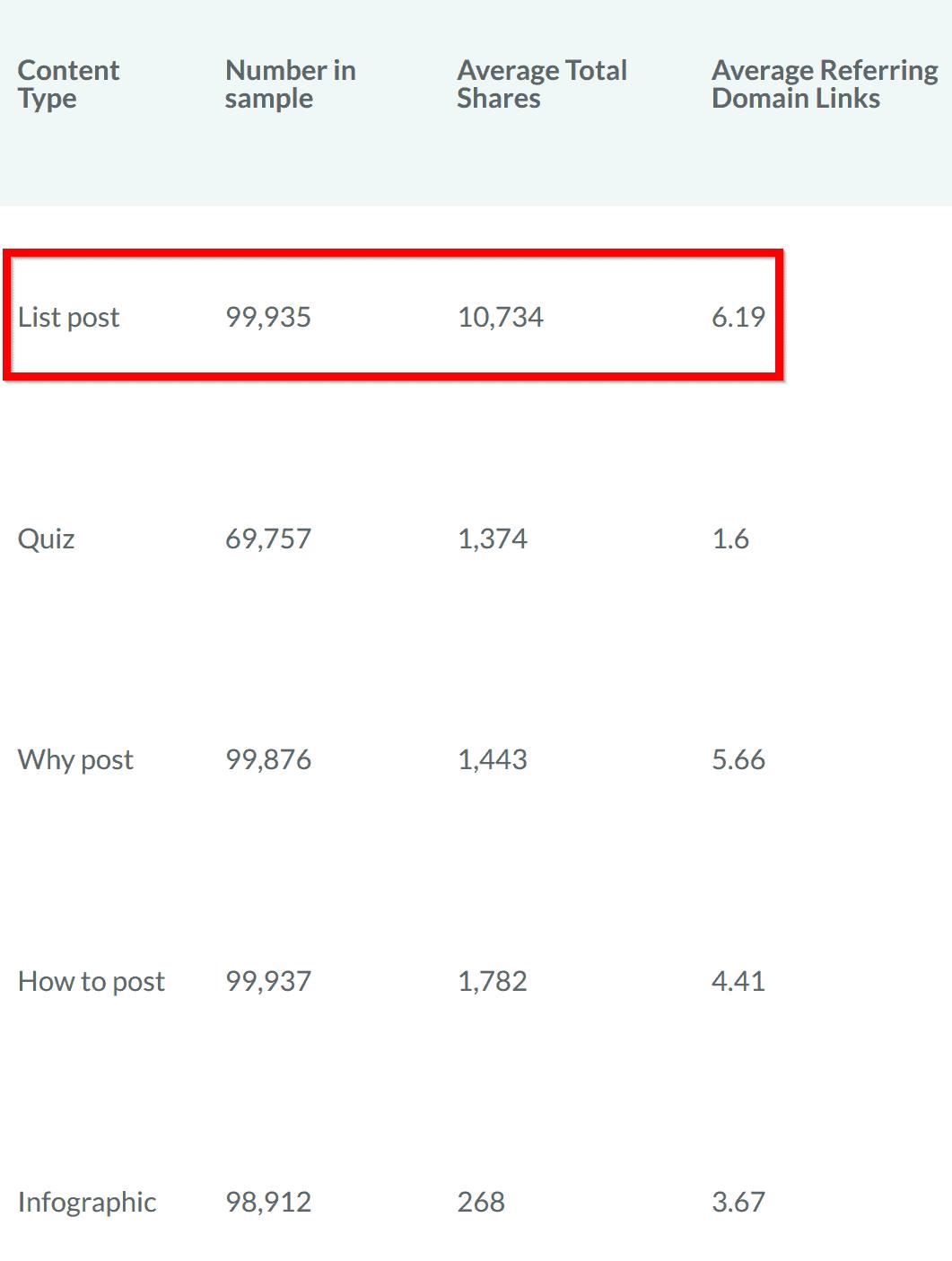 list post performance