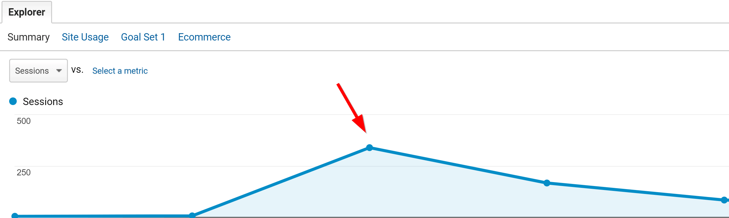 traffic from a blog