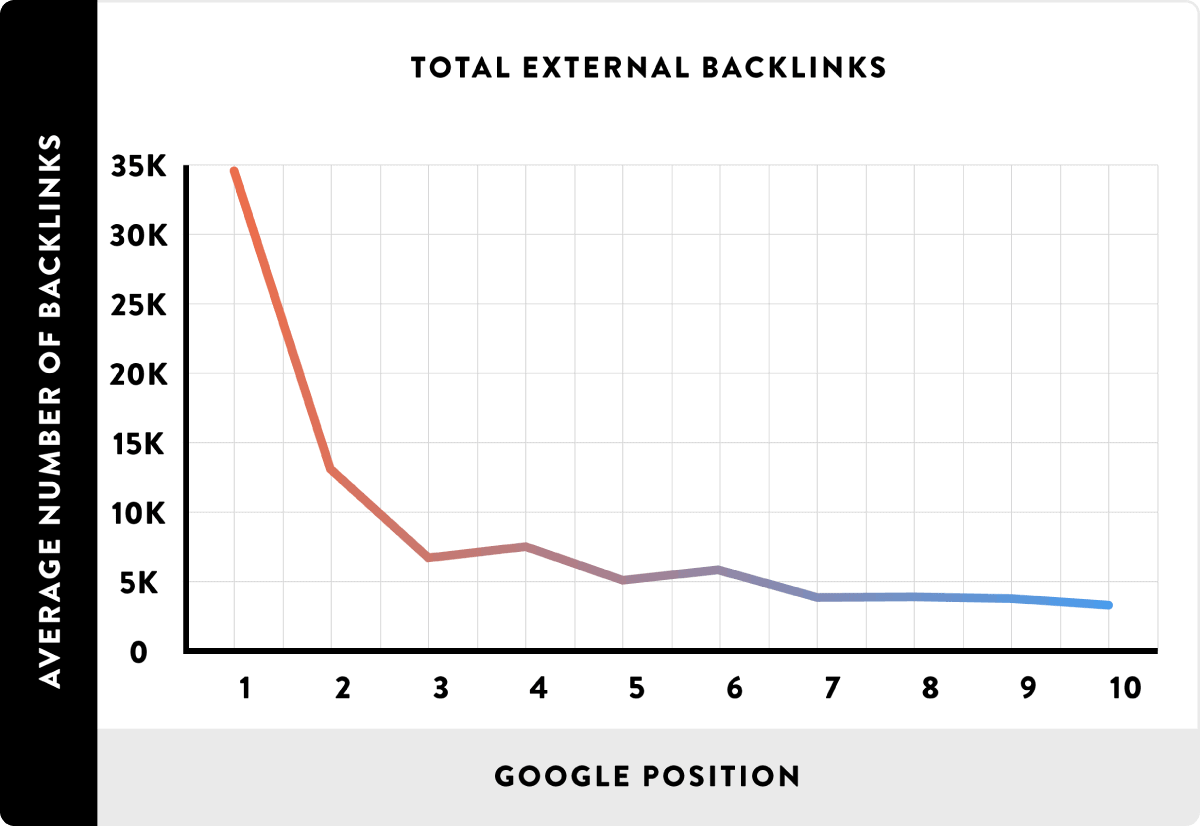 Total external backlinks