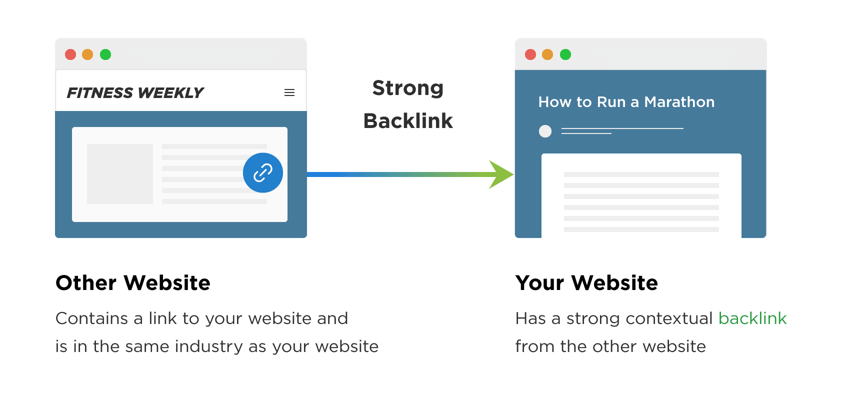 Contextual backlinks