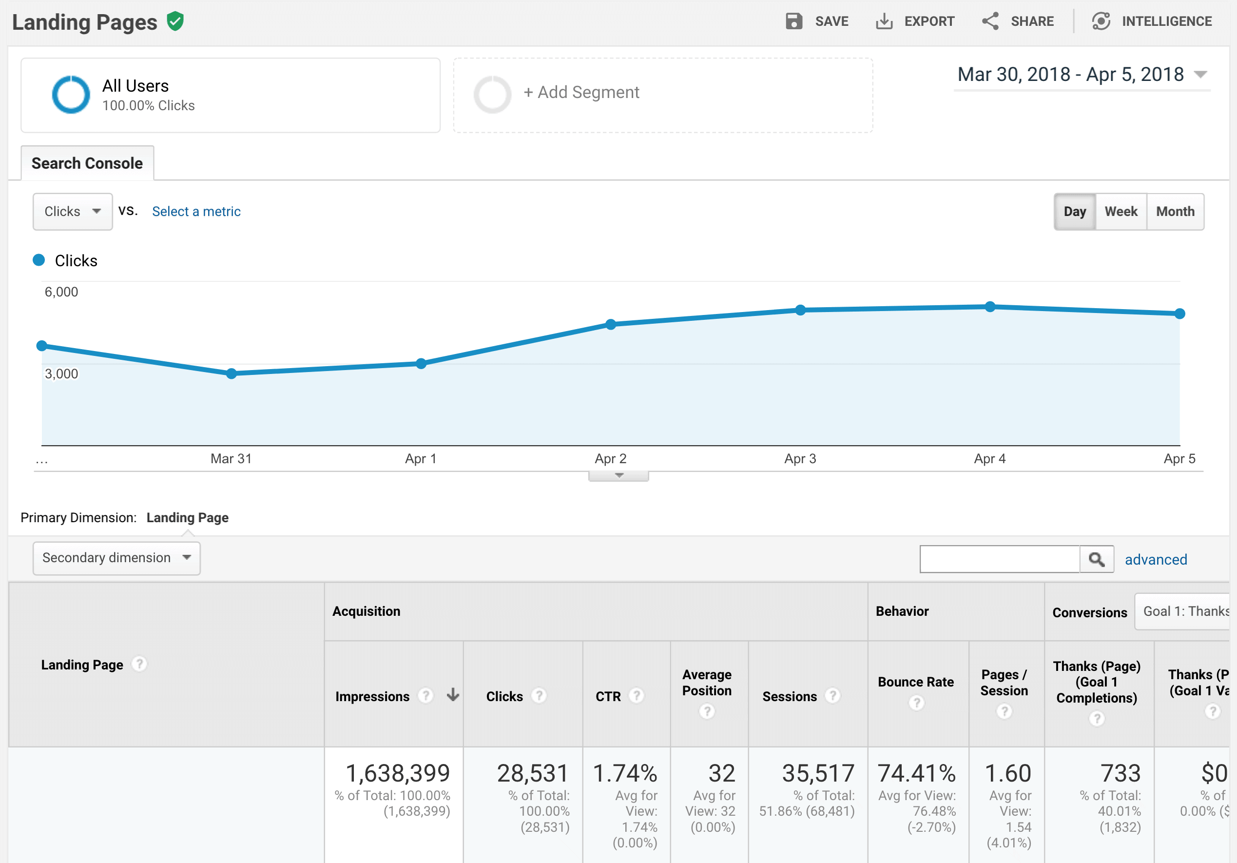Google Analytics connected with Google Search Console