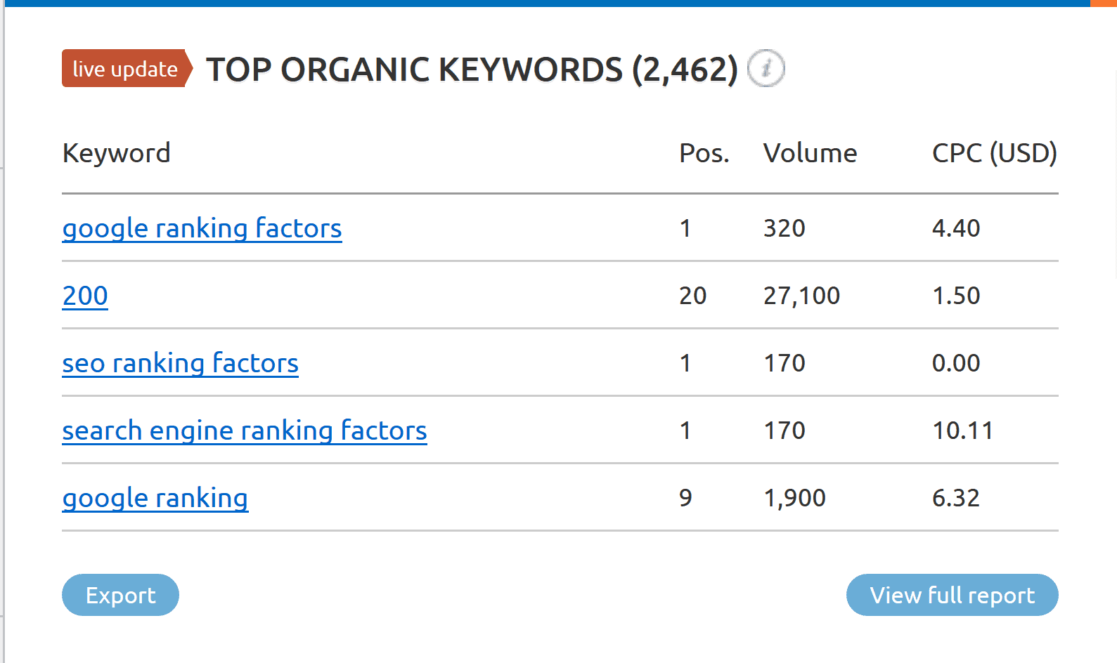 number of ranking keywords