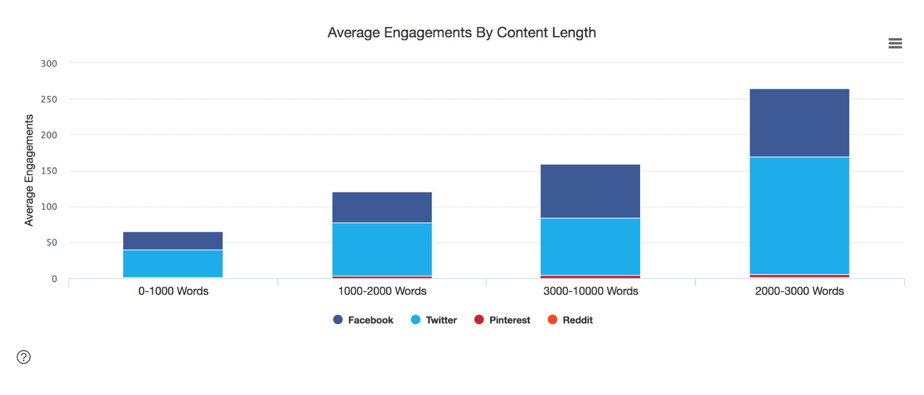 Longer content did best