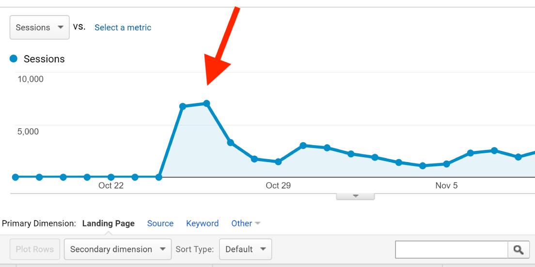 SEO this year – initial traffic wave