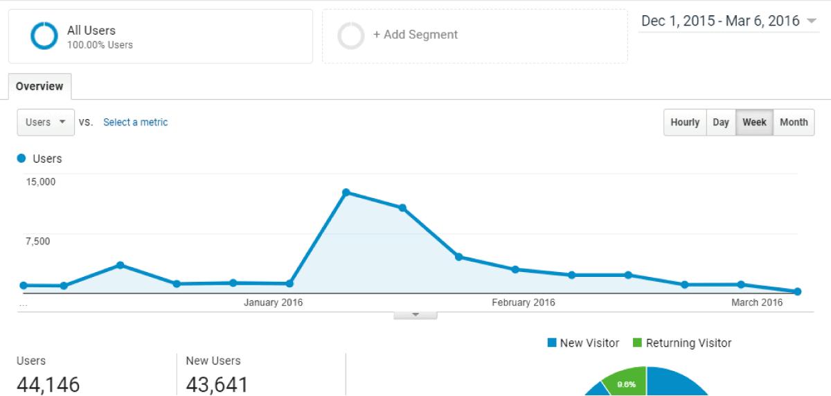 Andrew traffic spike