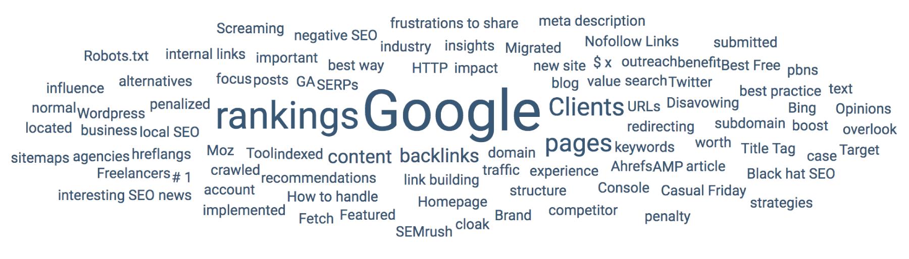 BuzzSumo topic results