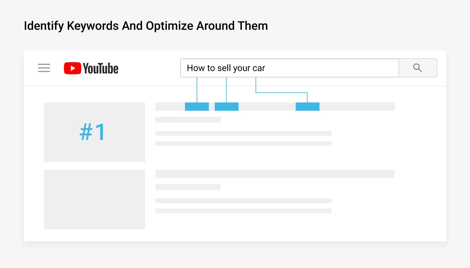 Identify keywords and optimize around them