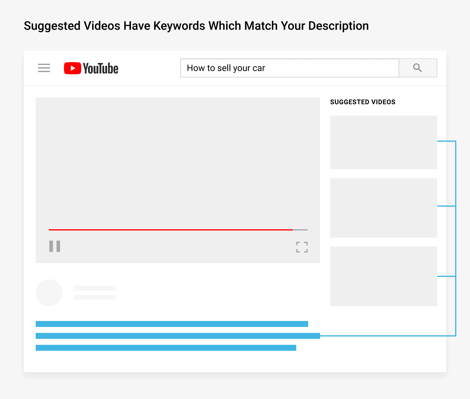 Suggested videos have keywords which match your description