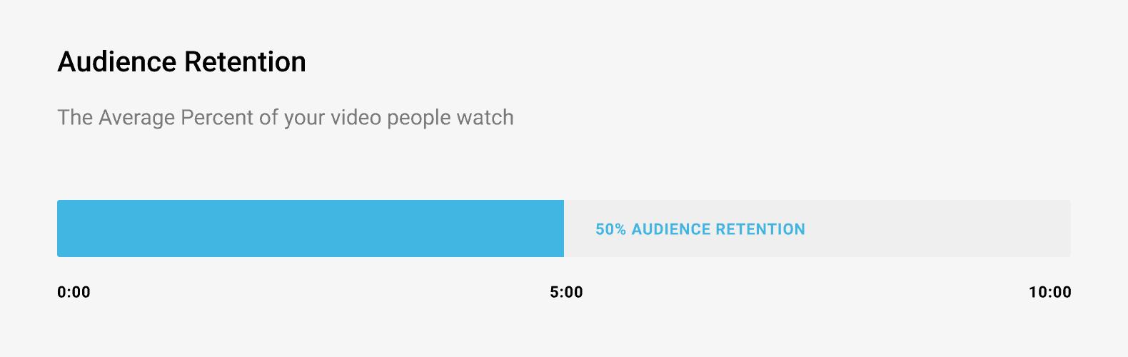 Audience retention
