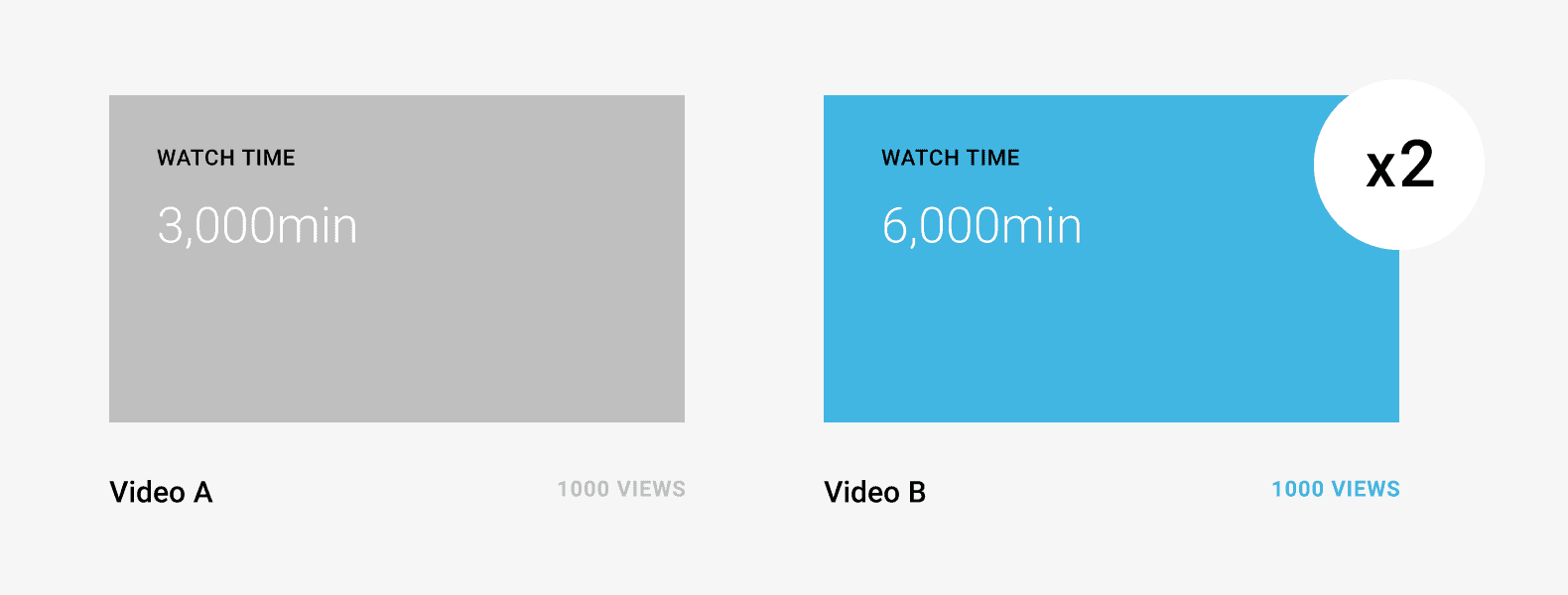 Double the watch time