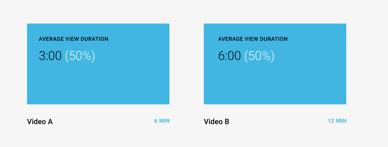 The same audience retention 50%