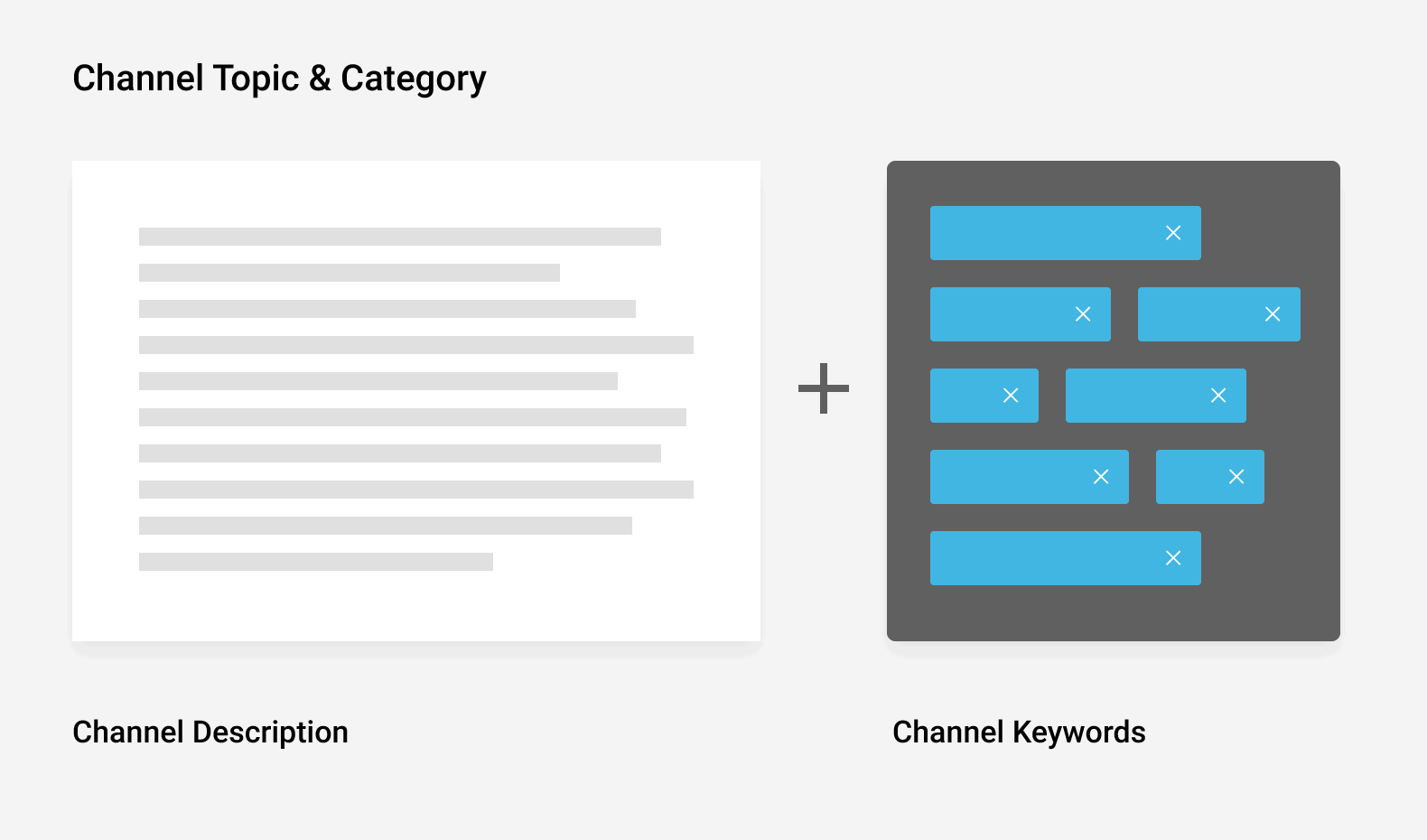 Channel topic and category