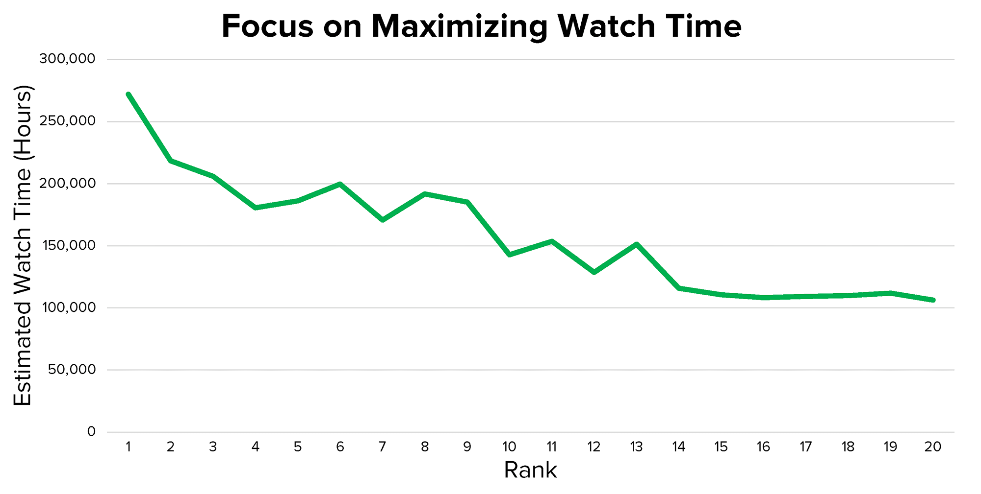 Watch time rankings correlation