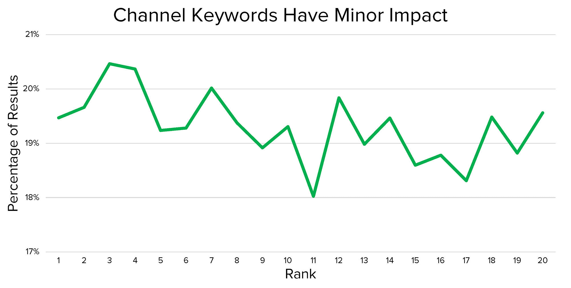 Correlate with rankings