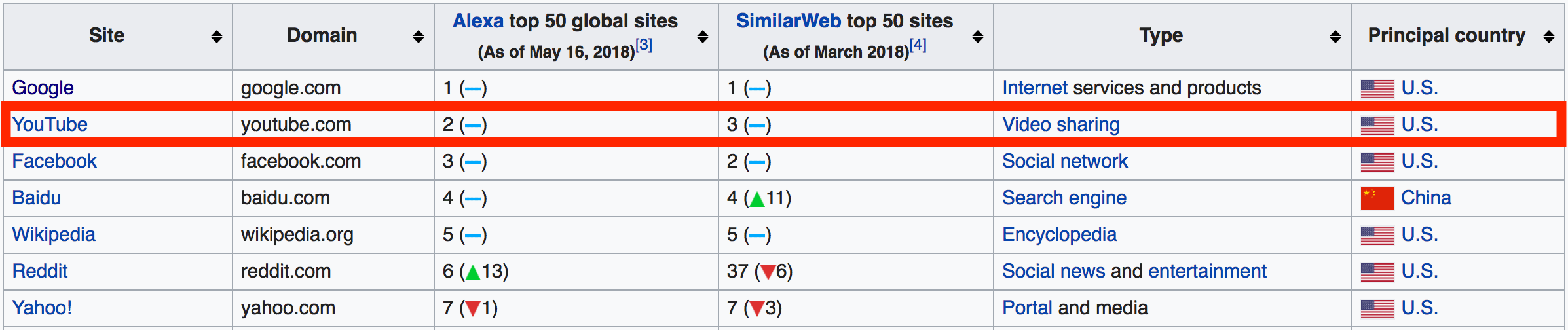 Most popular sites