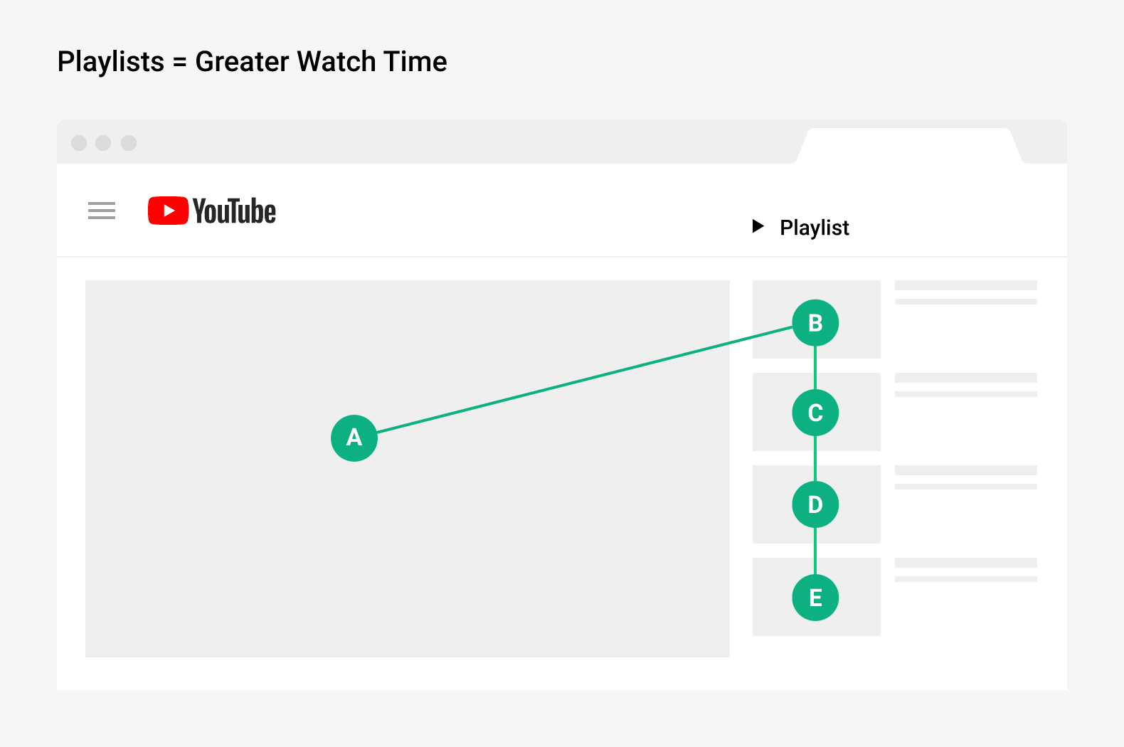 Playlists equals greater watch time