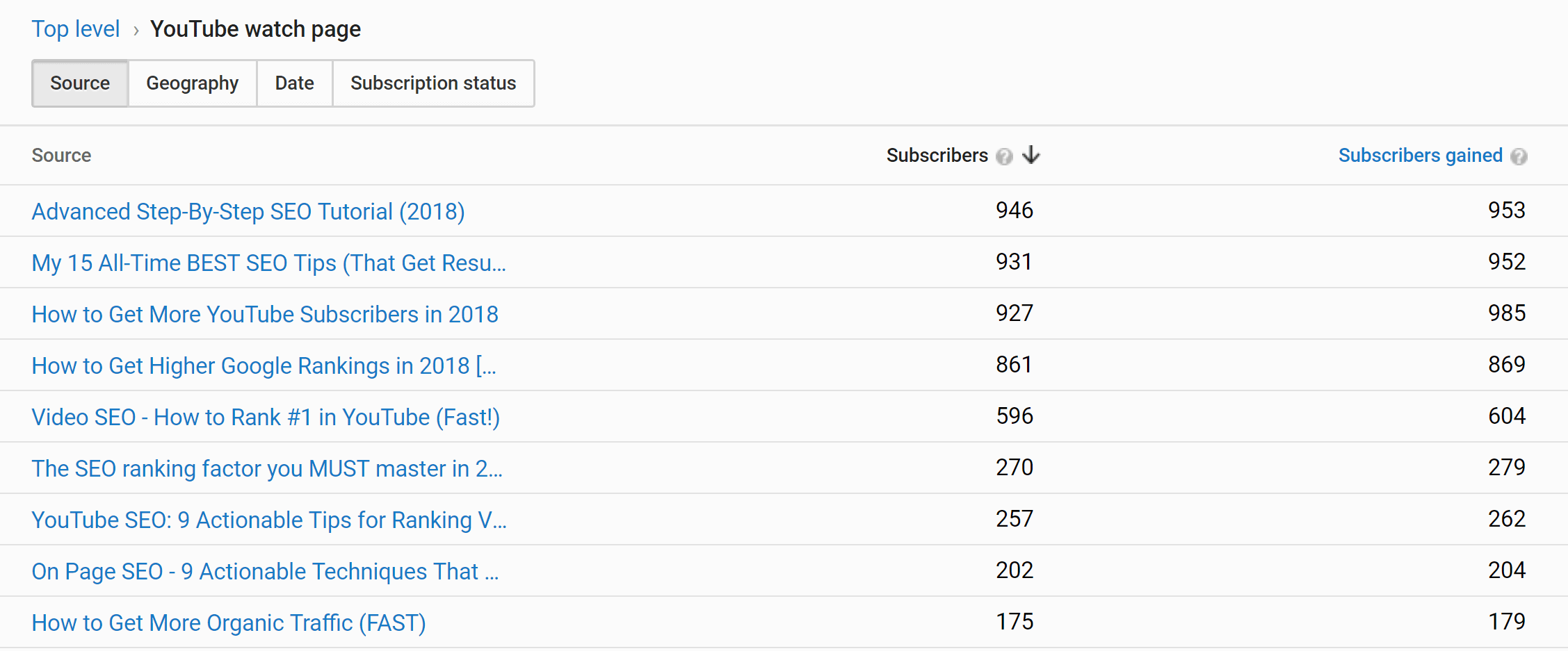 Viewers into subscribers