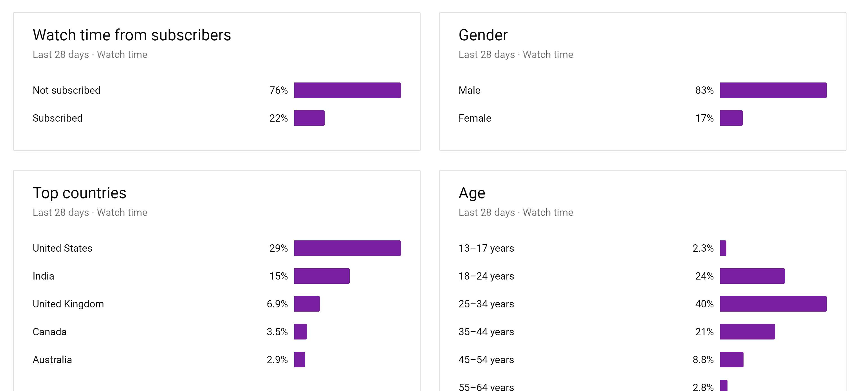 YouTube Studio demographics