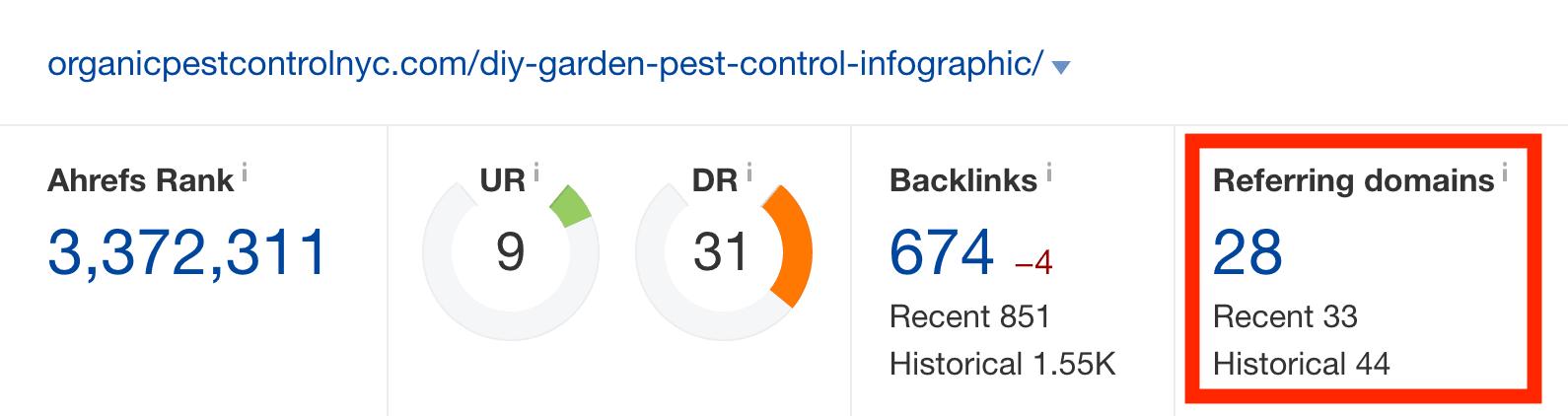 Pest control – Ahrefs
