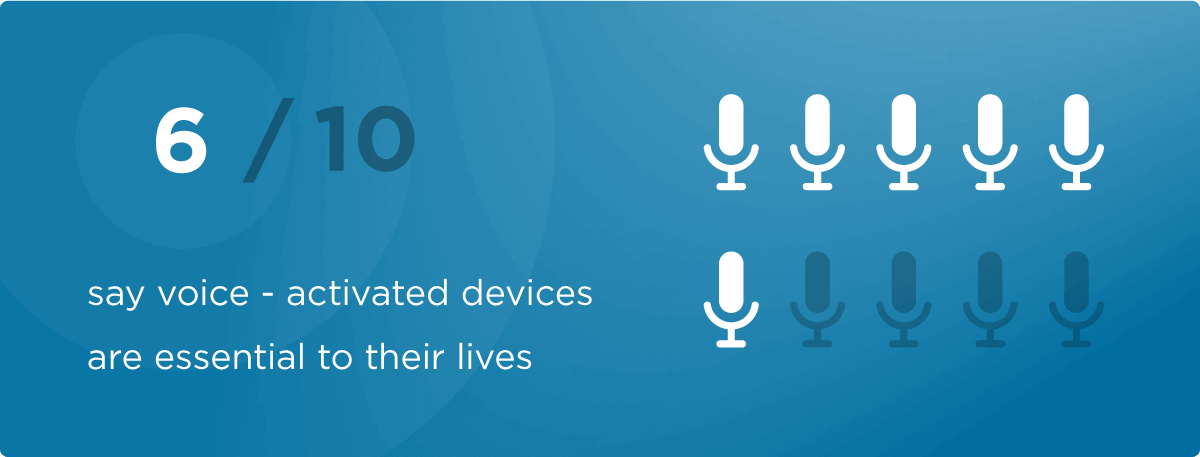 6 out of 10 people say that voice activated devices are essential to their lives