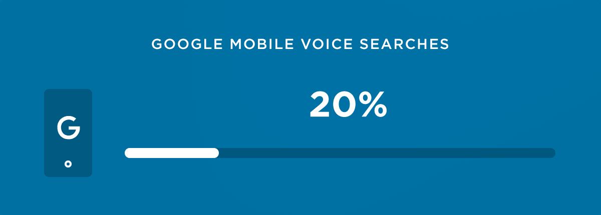 Google mobile voice searches