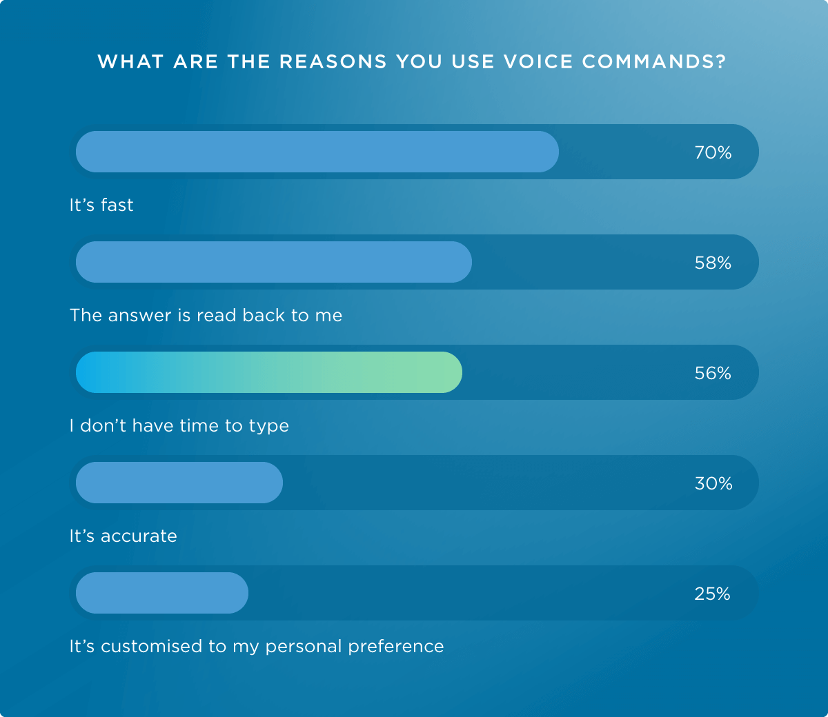 Reasons for using voice commands