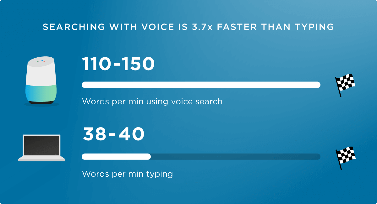 Searching with voice is 3x faster than typing