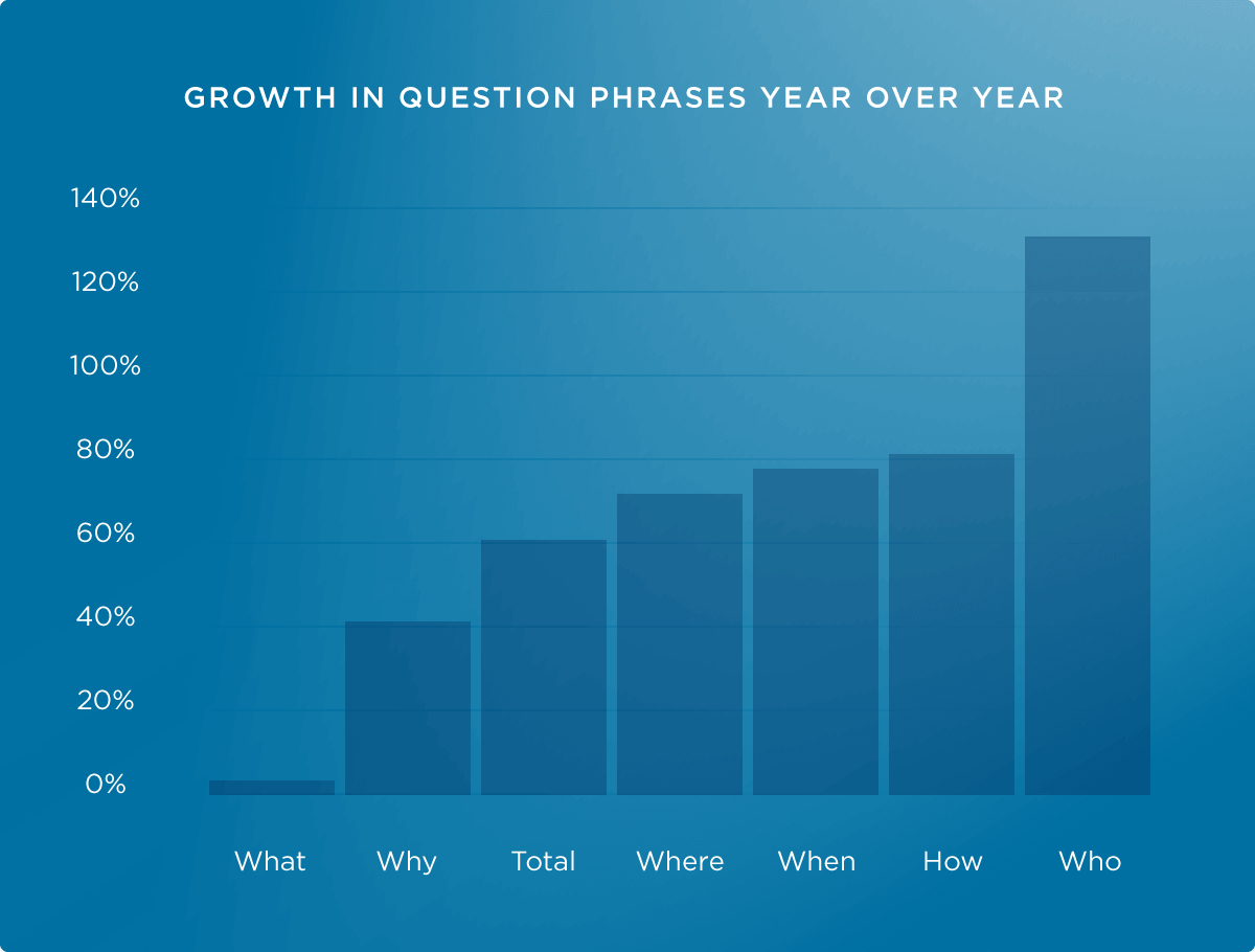 Growth in question phrases, year over year