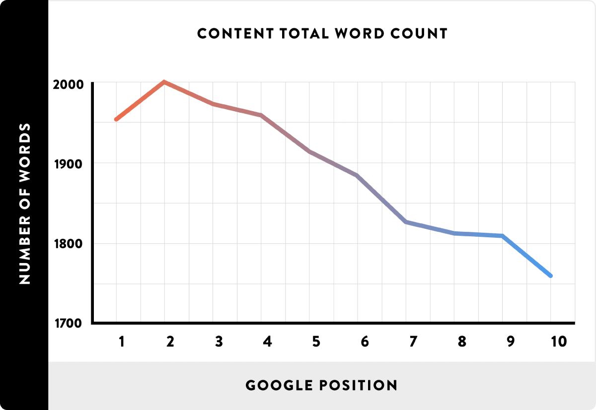 Content total word count line