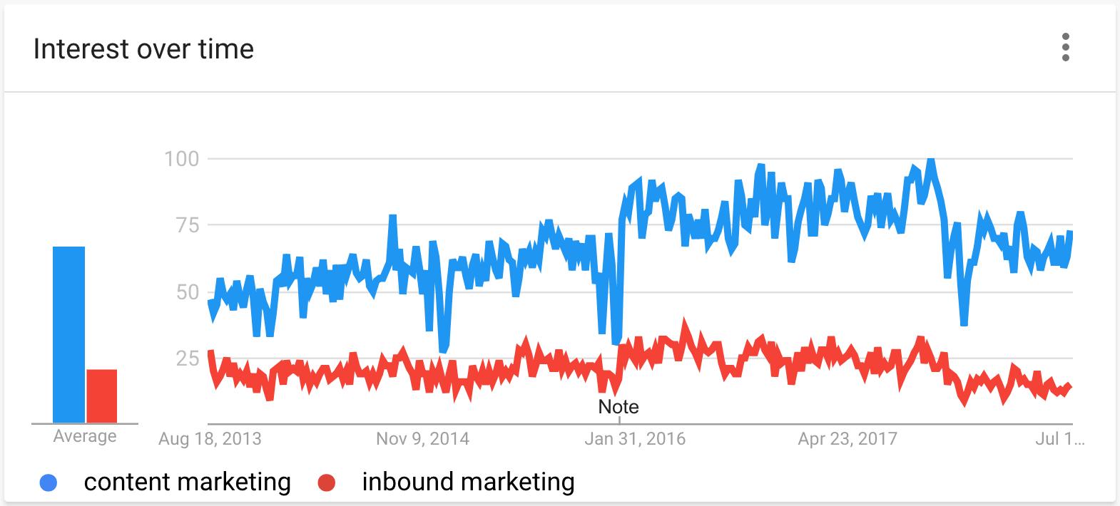Google Trends – Interest over time – Comparison