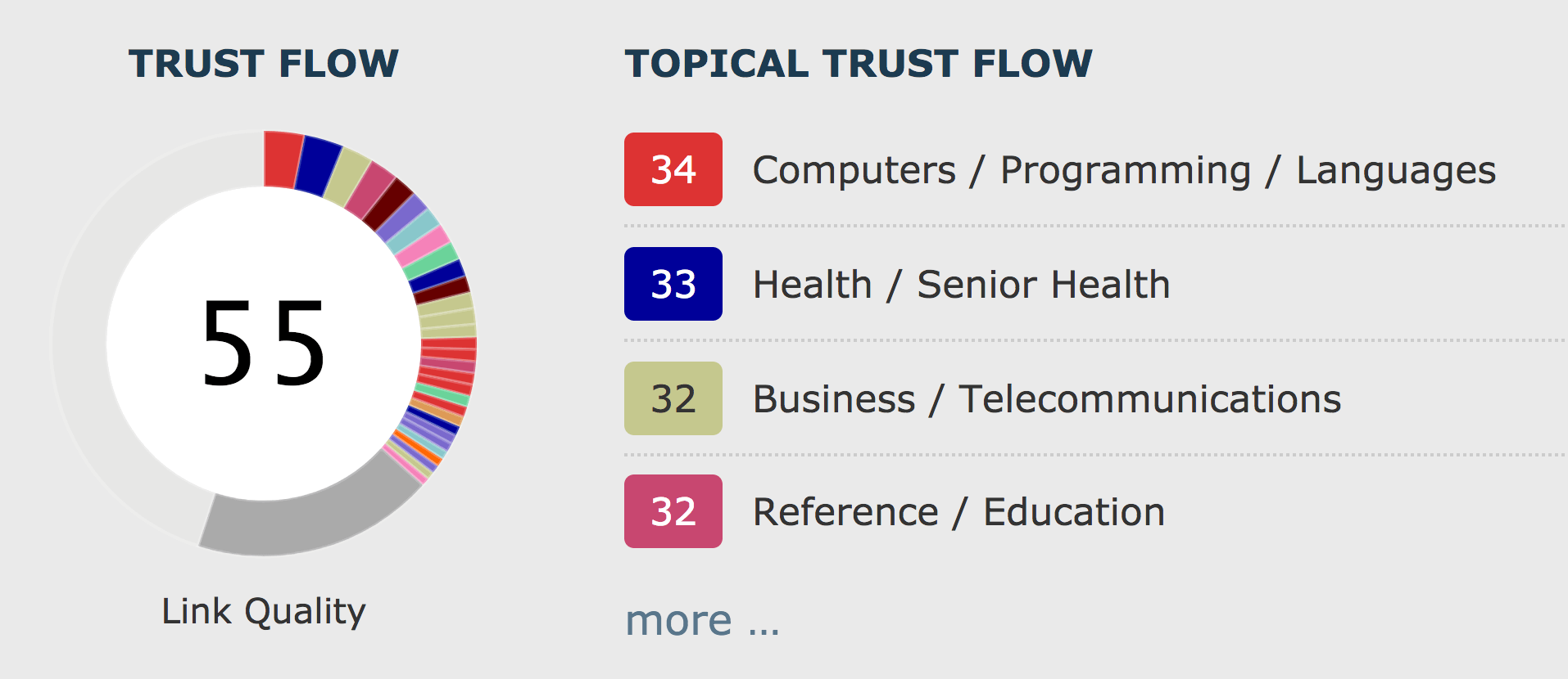 Majestic – Trust Flow