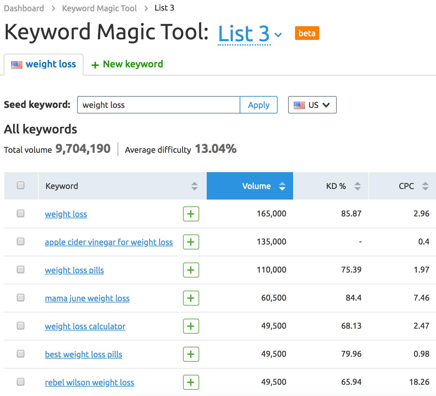 SEMRush – Keyword Magic