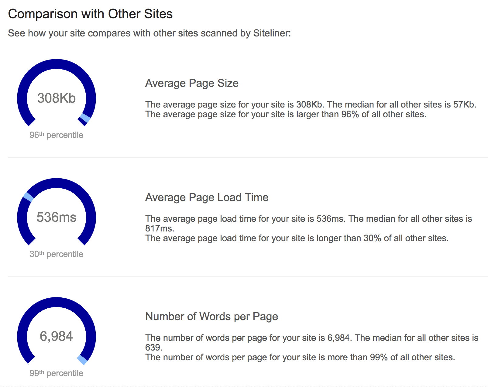 Siteliner – Comparison with other sites