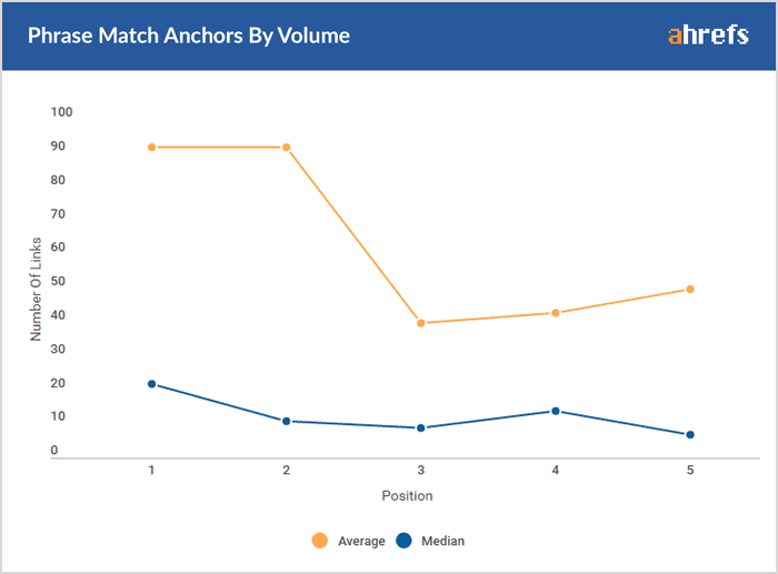Ahrefs study – Nofollow and Follow have the same impact on rankings