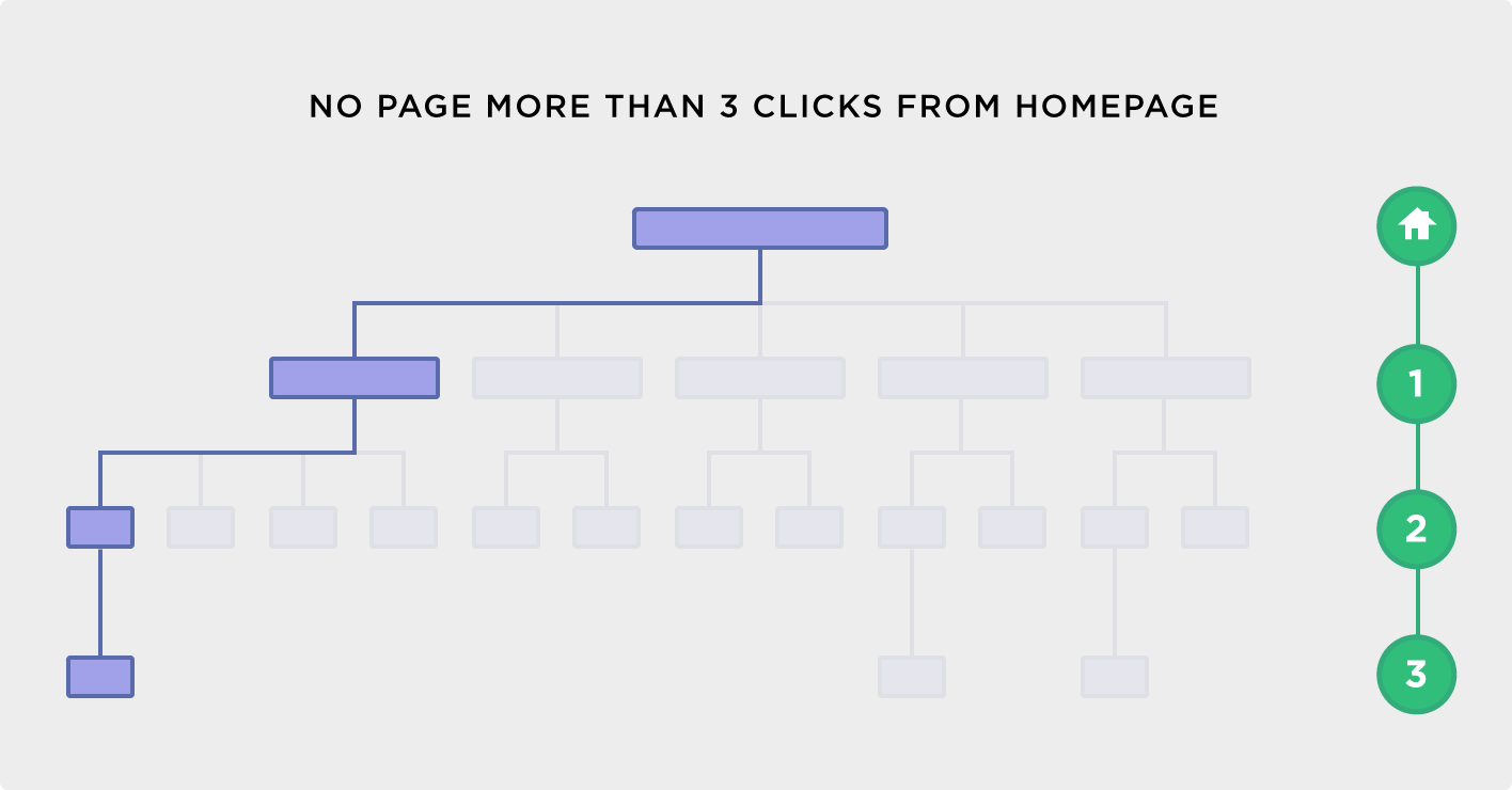 Any page should be fewer than three clicks from the homepage