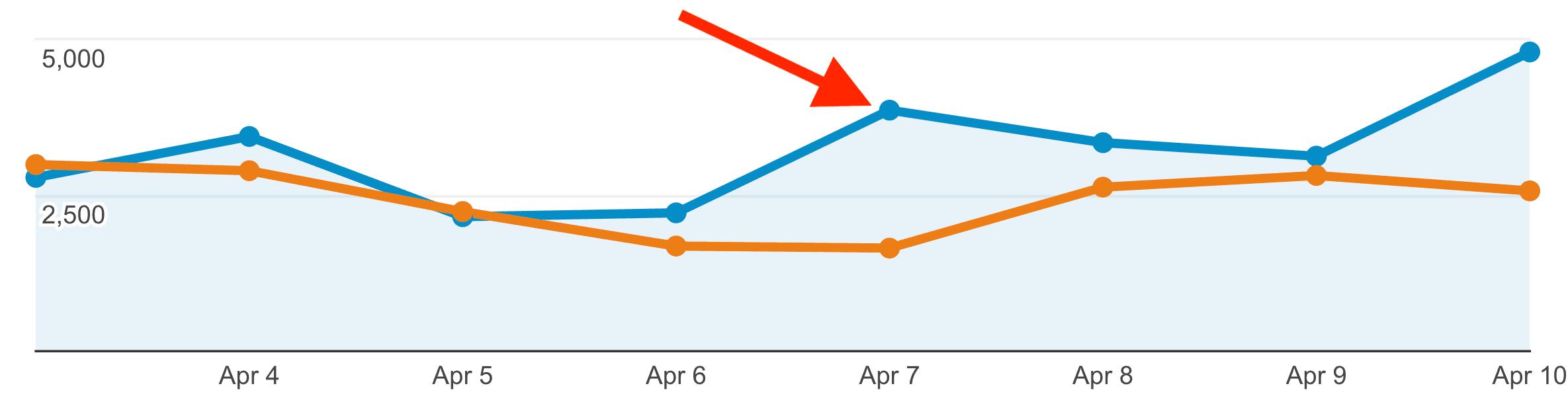 Backlinko – OKDork guest post – Traffic increase