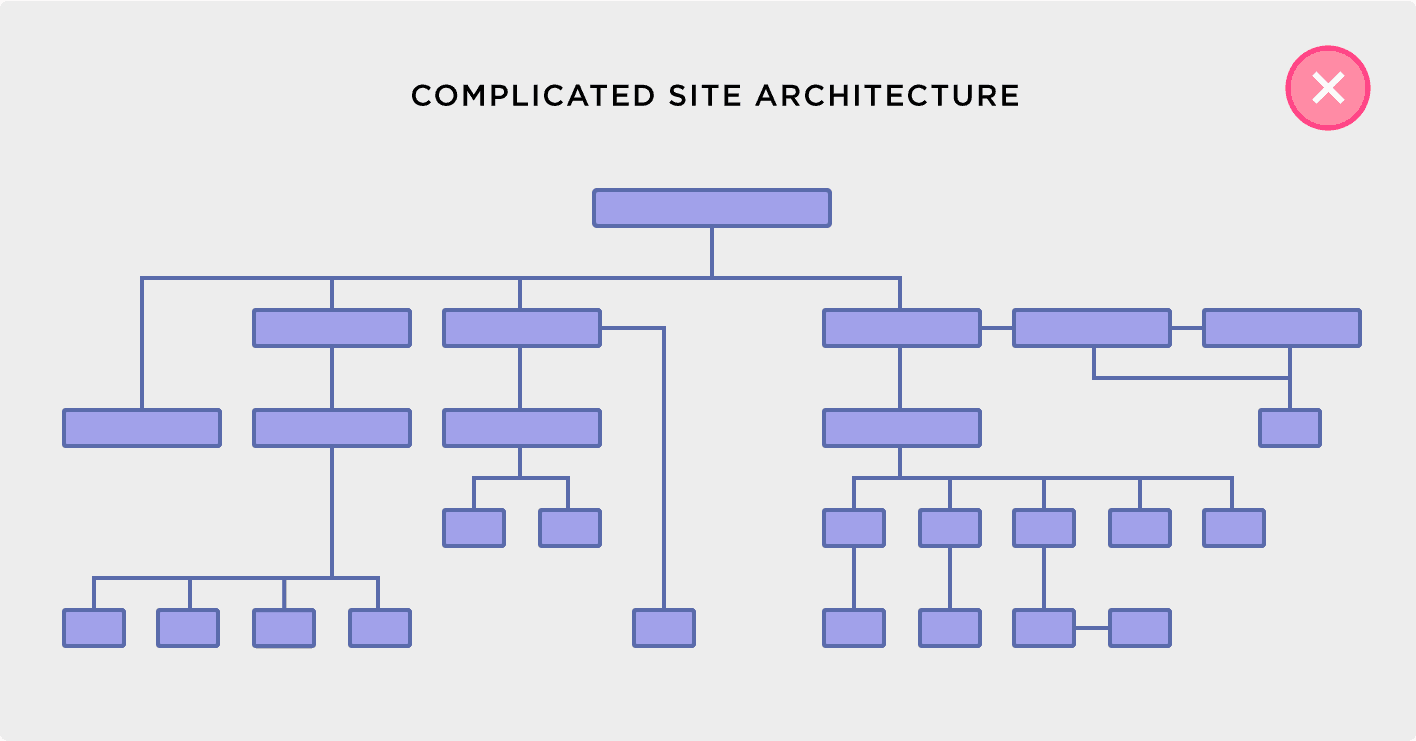 Complicated site architecture