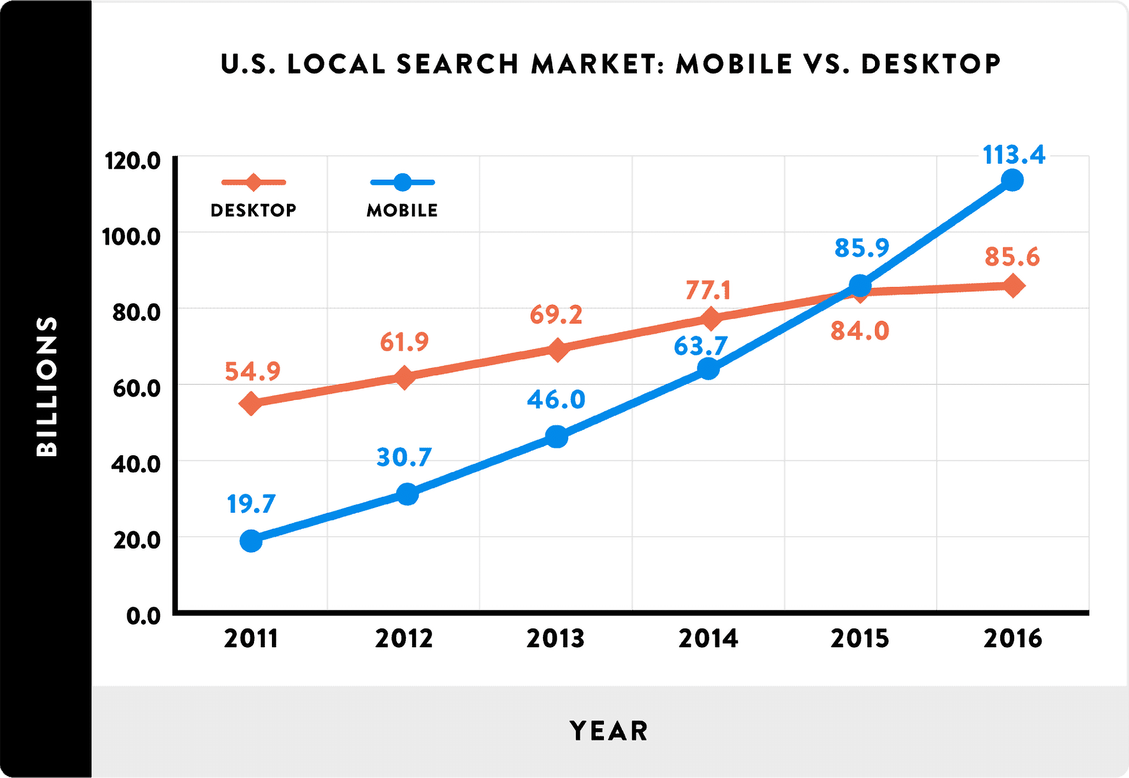 Google searches – 60% mobile