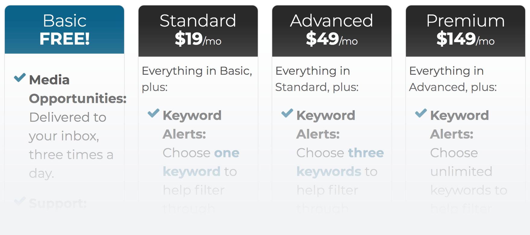HARO – Pricing